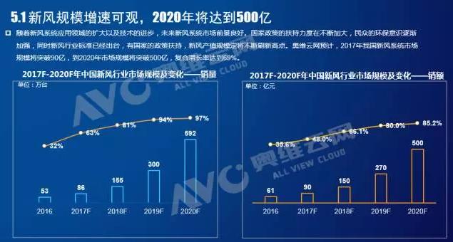 新风行业的未来发展趋势进行了预测,预计2020年新风行业规模将达500亿